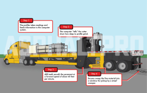 Read more about the article AsphaltPro – how it works