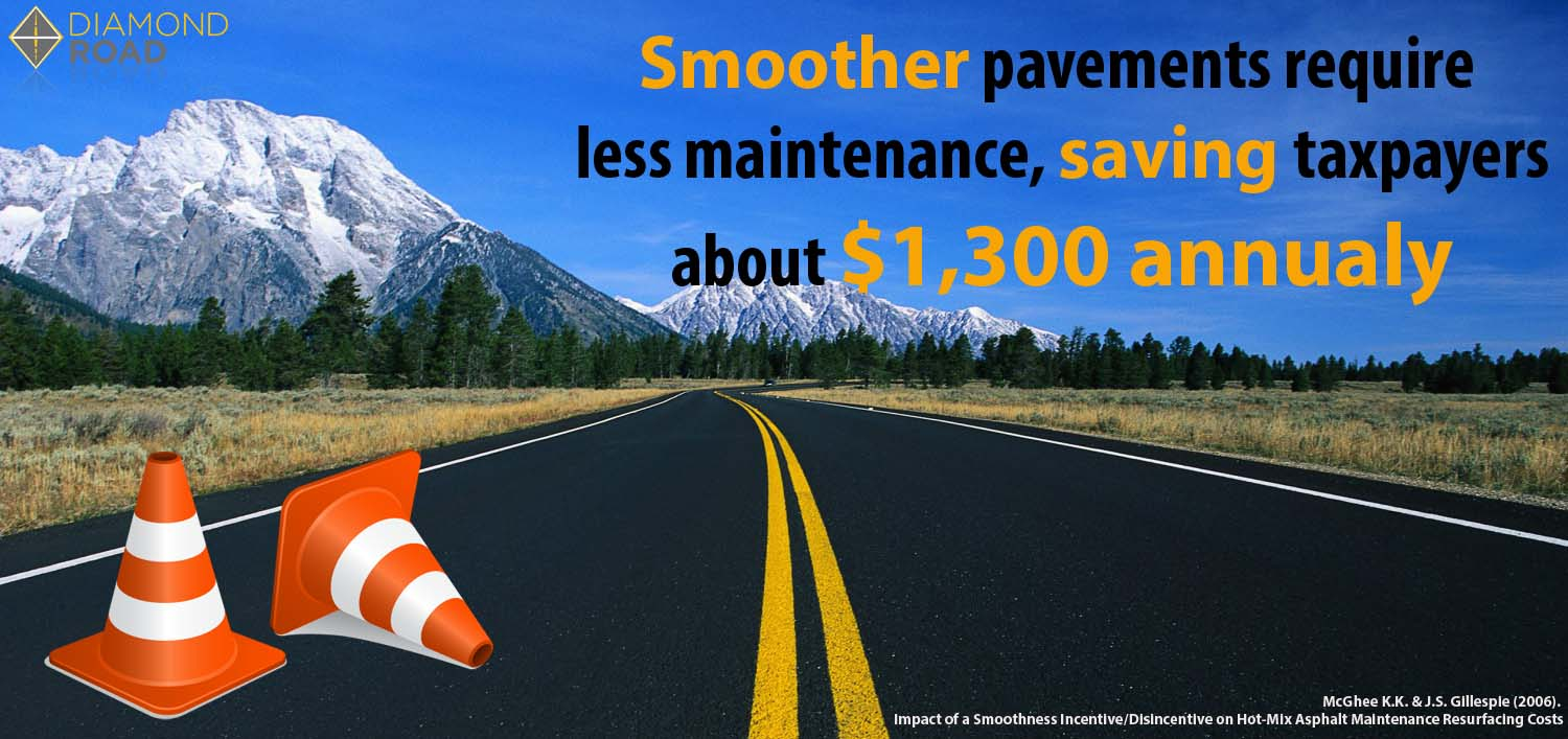 Smooth roads save $1,300 annually